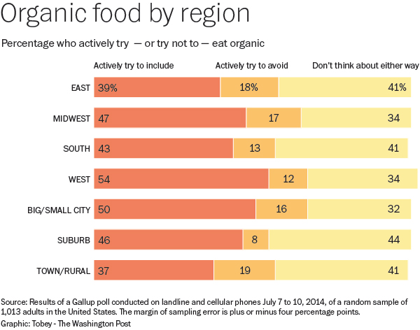 organicfoodregion