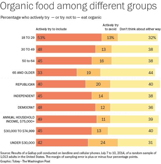 organicfoodsurvey